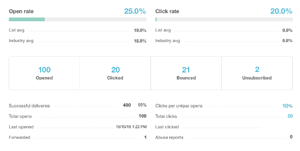 Open Rate vs Click Rate