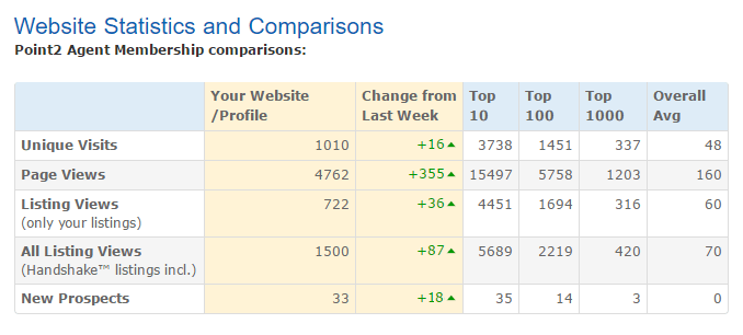 Website Statistics and Comparisons