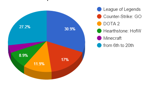 games20distribution