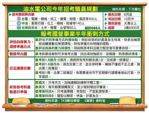 今年國營事業招考一覽表