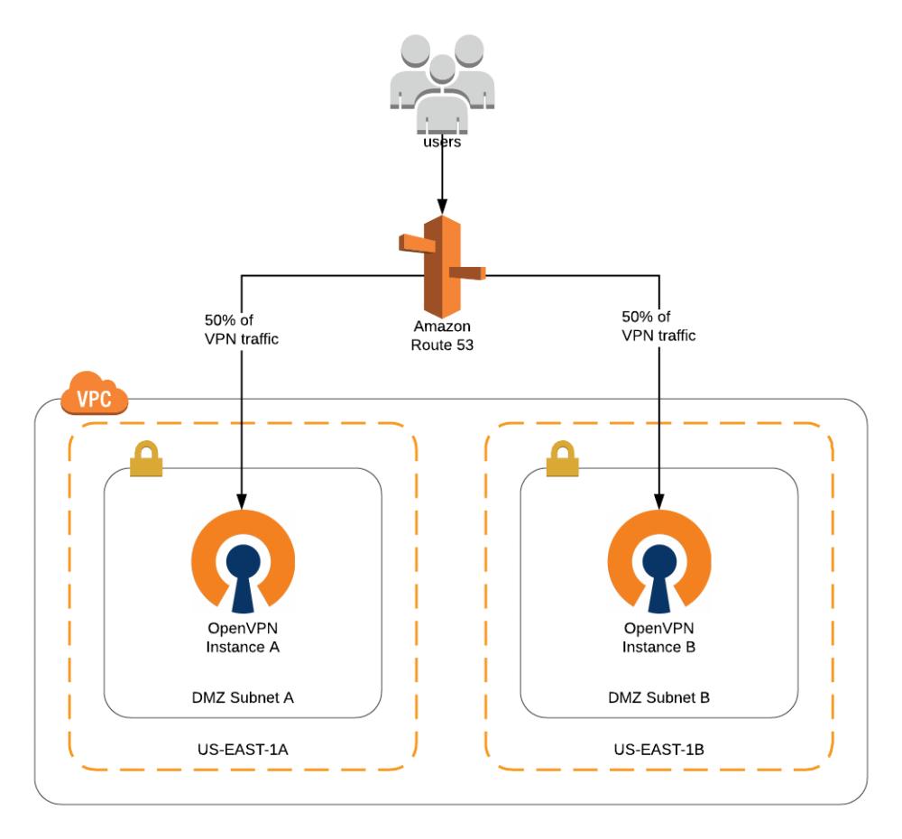 medium resolution of openvpn diagram
