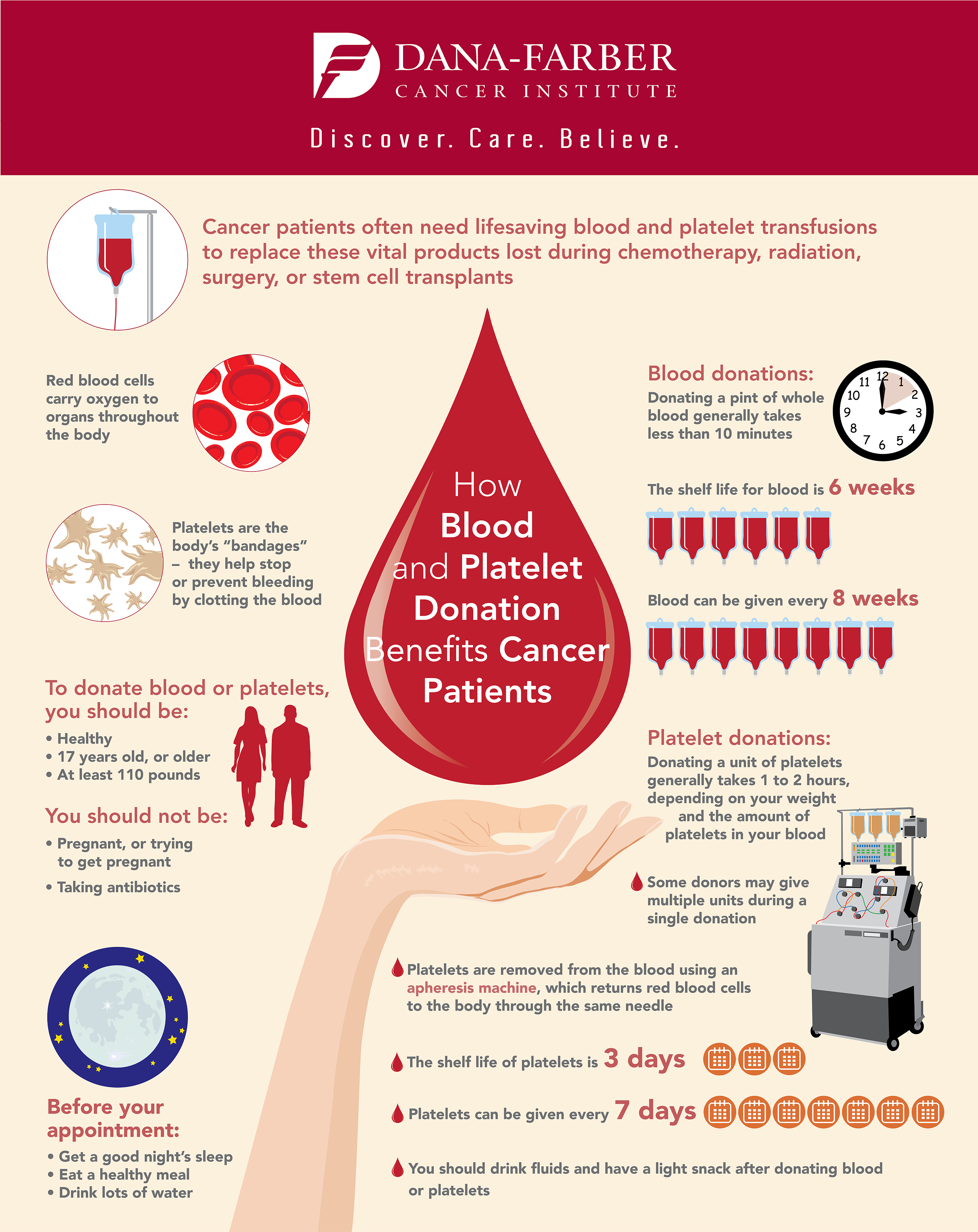 How Donated Blood and Platelets Help Cancer Patients ...