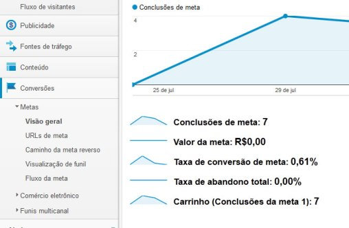 E-commerce Tracker Google Analytics