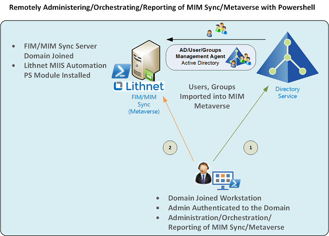 Remotely Administering and Orchestrating Microsoft Identity Manager Sync Server with Lithnet using Remote PowerShell