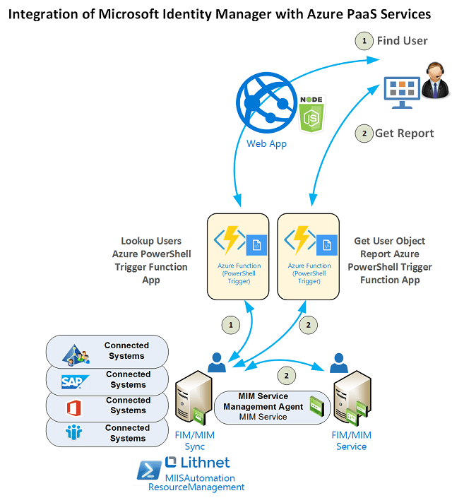 Integration of Microsoft Identity Manager with Azure Serverless Services
