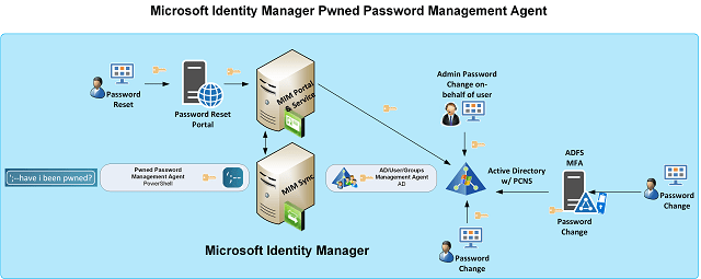 Pwned Password Identification with Microsoft Identity Manager