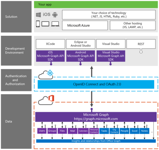 MicrosoftGraph_DevStack.png