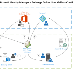 Exchange 2013 Mail Flow Diagram Face Pressure Points Provisioning Hybrid Online Mailboxes