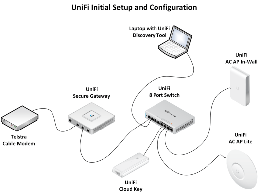 Unifi Setup.png