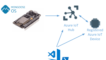 Sending Events from IoT Devices to Azure IoT Hub using HTTPS