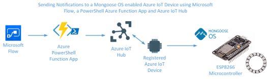 IoT Cloud to Device - NeoPixel - 640px