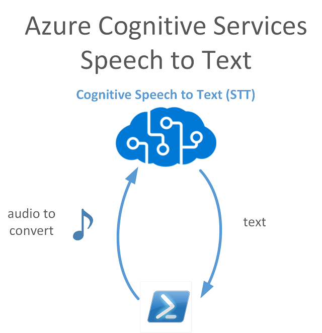 Utilising Azure Speech to Text Cognitive Services with