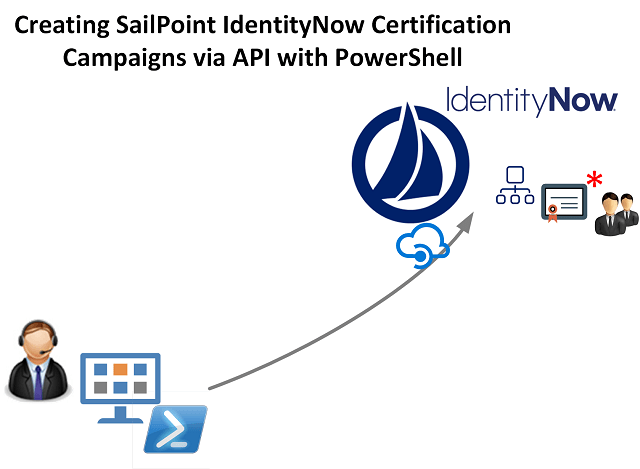 Create Sailpoint IdentityNow Certification Campaigns
