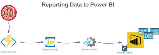 Azure Function to Event Hub to Power BI.png