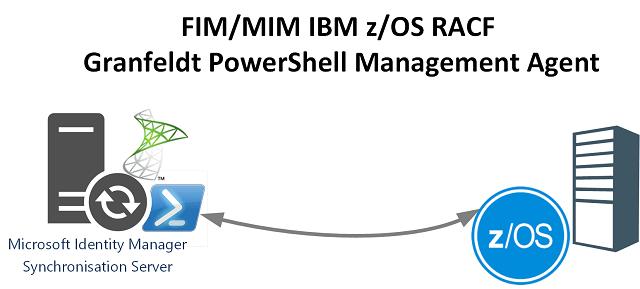 PowerShell RACF z/OS PowerShell MIM MA