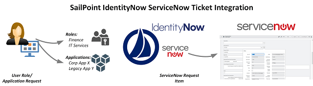Sailpoint IdentityNow to ServiceNow Ticket Integration