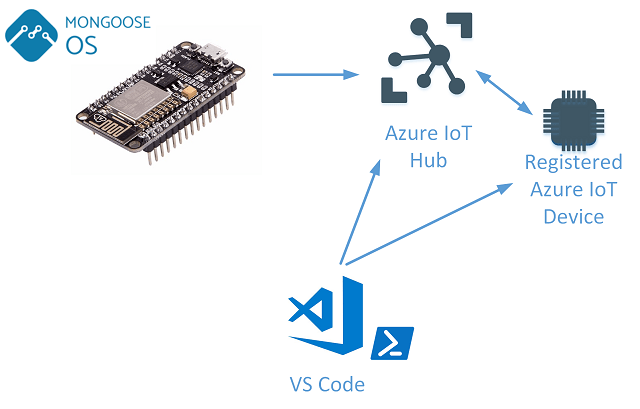 Azure IoT Integration with MongooseOS