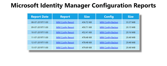 MIM Backup and Config Nightly Reports