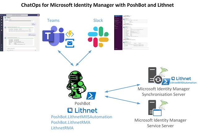 ChatOps for Microsoft Identity Manager Overview