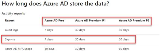 Stale Azure AD B2B Guest Accounts