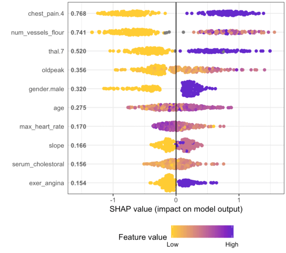 A gentle introduction to SHAP values in R