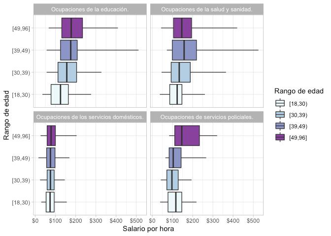 Analizando Salarios de la EPH con R