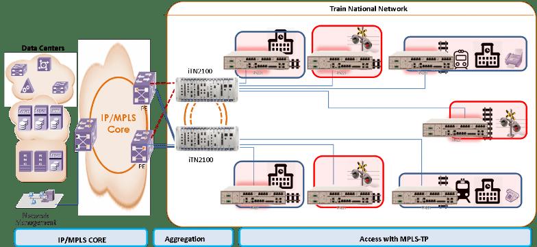 iTN221 MPLS - iTN221 - Dispositivo de acesso PTN (TDM y Ethernet)