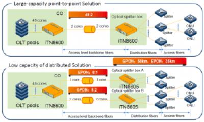 PON extension 300x181 - Soluciones GPON para operadores locales y para la extensión de distancias en fibra entre OLT y ONTs