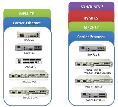 RAX711 family 300x272 - ¿Por qué usar un equipo de demarcación para ofrecer servicios Ethernet?