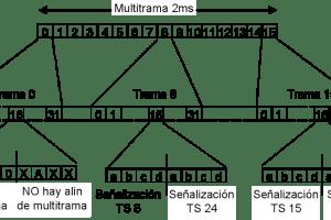 TDM6 - CAS y el formato de multitrama - Los Miércoles de Tecnología (Post 3)