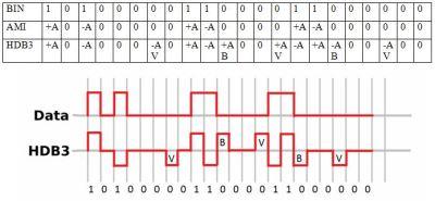 TDM9 300x139 - Alarmas en redes PDH y el código de línea HDB3 - Los Miércoles de Tecnología (Post 4)