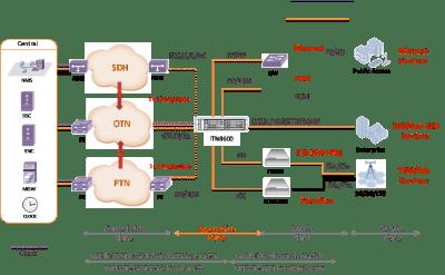 iTN8600 application 300x187 - iTN8600- Multiplexor OTN con salidas OTU2/OTN2e