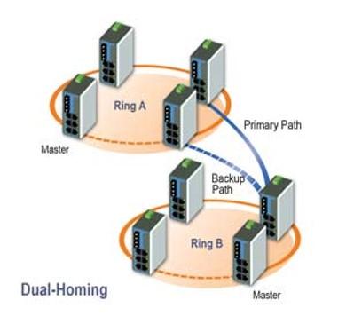 DHP - DRP (Distributed Redundancy Protocol) - Los Miércoles de Tecnología
