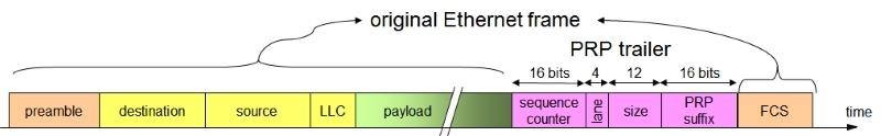 PRP frame format - PRP (Parallel Redundancy Protocol) - Los Miércoles de Tecnología