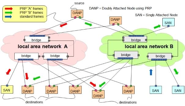 PRP topology - PRP (Parallel Redundancy Protocol) - Los Miércoles de Tecnología