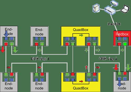 redbox quadbox - HSR (High-availability Seamless Redundancy) - Los Miércoles de Tecnología