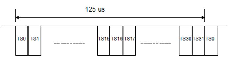 E1 frame - Introducción a las redes SDH - PCM, trama E1 y velocidades PDH - Los Miércoles de Tecnología