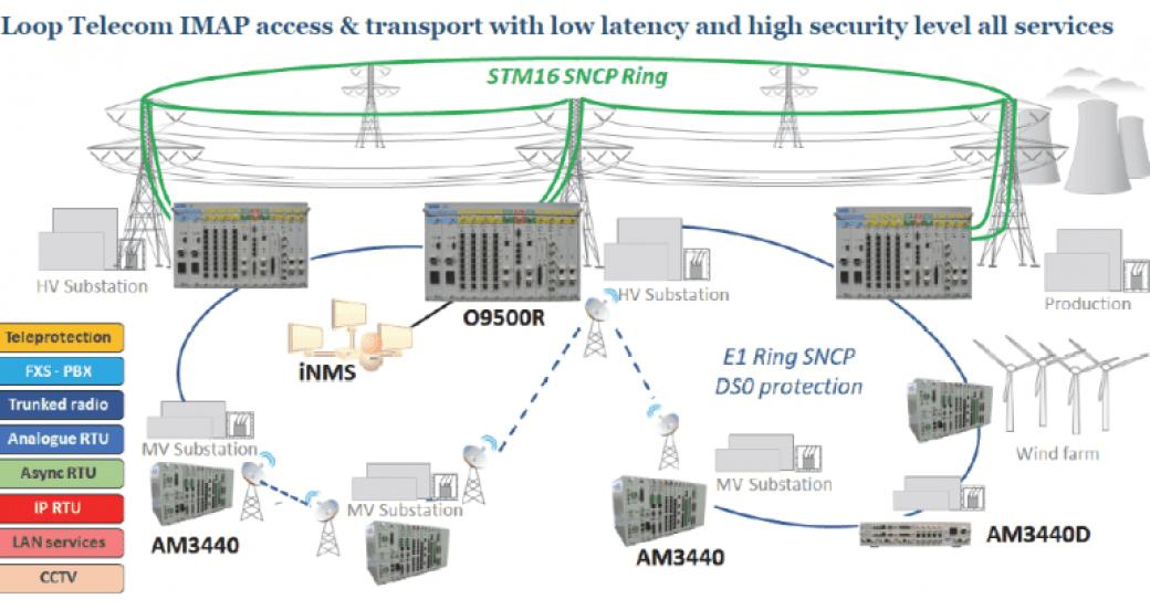 Soluciones de Loop Telecom de transmisión y conmutación para el sector eléctrico