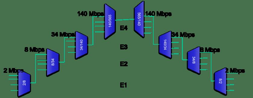 PDH 1024x399 - Introducción a las redes SDH - PCM, trama E1 y velocidades PDH - Los Miércoles de Tecnología