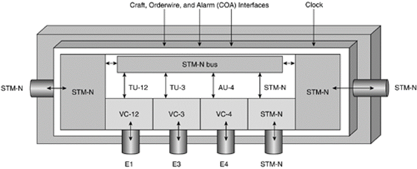 adm - Introducción a las redes SDH - Multiplexores, equipos terminales y ADM - Los Miércoles de Tecnología