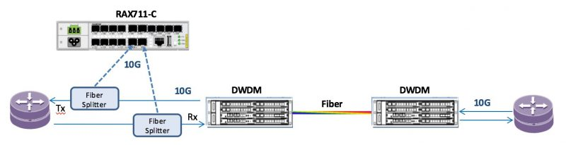 belgian provider data center diaghram - Raisecom monitoriza conexiones Premium a 10G en un ISP en Bélgica