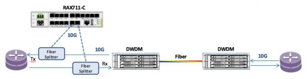 Raisecom monitoriza conexiones Premium a 10G en un ISP en Bélgica