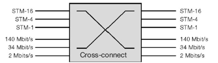 dxc - Introducción a las redes SDH - Multiplexores, equipos terminales y ADM - Los Miércoles de Tecnología