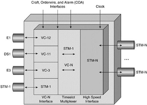 mux termina - Introducción a las redes SDH - Multiplexores, equipos terminales y ADM - Los Miércoles de Tecnología