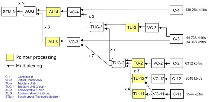sdh mux - Introducción a las redes SDH - Jerarquías, formatos de trama STM y multiplexación - Los Miércoles de Tecnología
