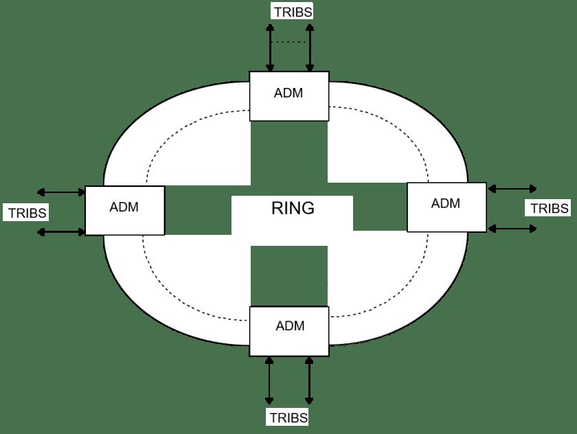 sncp 1024x770 - Introducción a las redes SDH - Multiplexores, equipos terminales y ADM - Los Miércoles de Tecnología