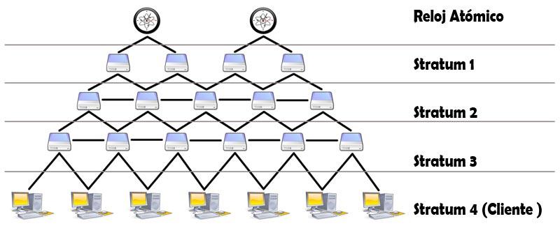 arquitectura ntp - Protocolo NTP - Los Miércoles de Tecnología