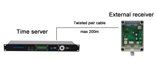 rack system topology - Servidor NTP low cost con receptor GPS activo