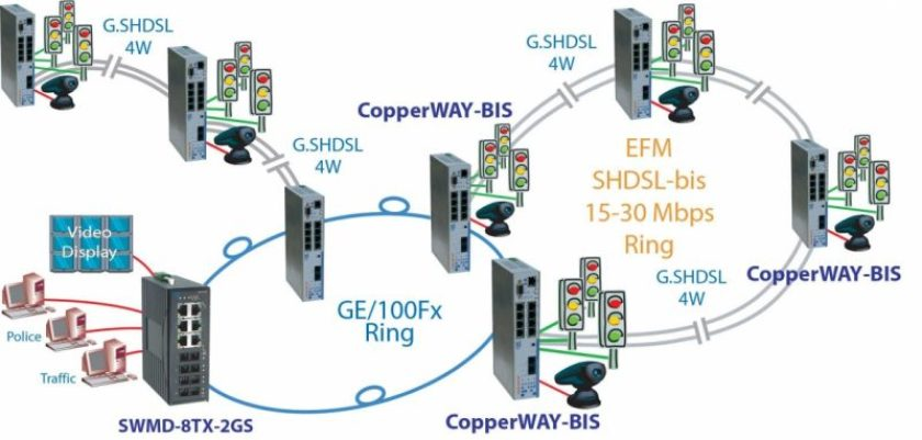 d copperway sw swmd ge cr - CopperWAY-Bis-GE - dispositivo sobre pares o fibra con múltiples interfaces