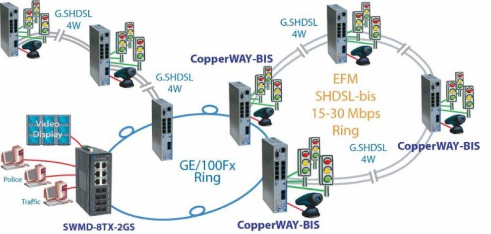 d copperway sw swmd ge cr - CopperWAY-Bis-GE - dispositivo sobre pares o fibra con múltiples interfaces